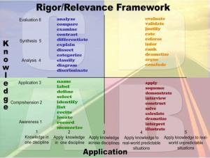 rigor and relevance verb list