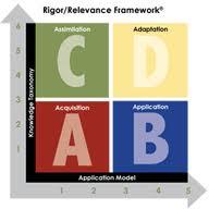 rigor relevance model