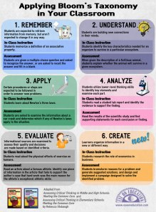http://www.teachthought.com/learning/14-brilliant-blooms-taxonomy-posters-for-teachers/